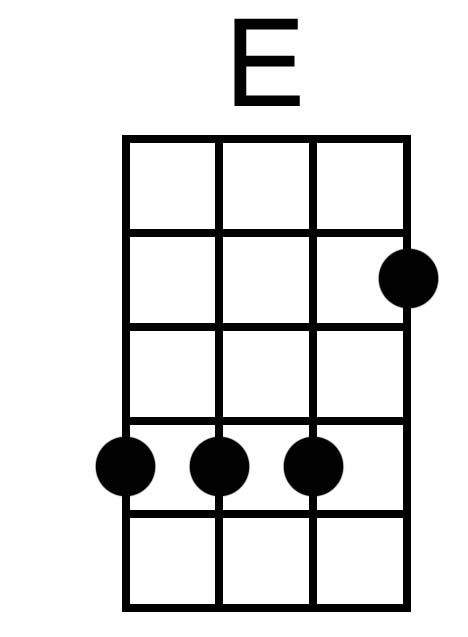 How to play E chord on ukulele
